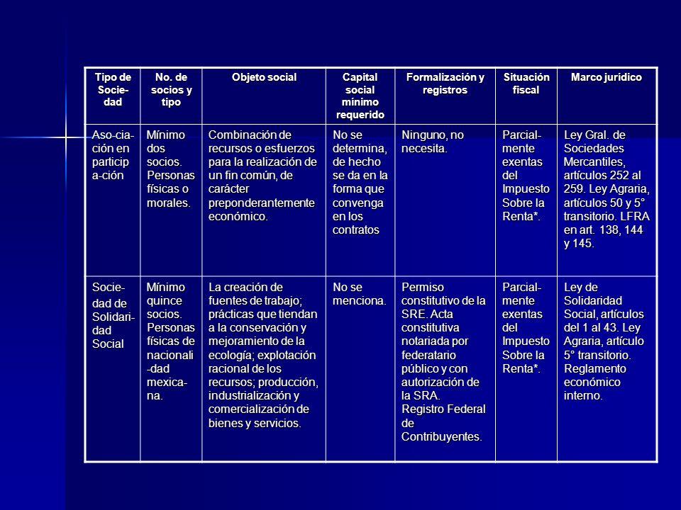 Tipo de Socie- dad No. de socios y tipo Objeto social Capital social mínimo requerido Formalización y registros Situación fiscal Marco jurídico Aso-ci