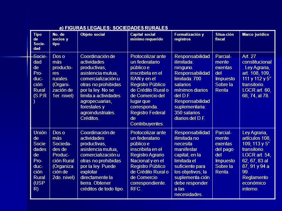 Tipo de Socie- dad No. de socios y tipo Objeto social Capital social mínimo requerido Formalización y registros Situa-ción fiscal Marco jurídico Socie