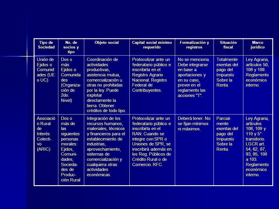 Tipo de Sociedad No. de socios y tipo Objeto social Capital social mínimo requerido Formalización y registros Situación fiscal Marco jurídico Unión de