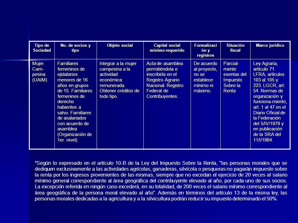 Tipo de Sociedad No. de socios y tipo Objeto social Capital social mínimo requerido Formalizaci ón y registros Situación fiscal Marco jurídico Mujer C