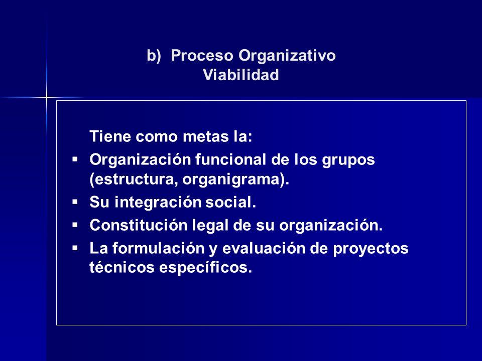 Viabilidad Tiene como metas la: Organización funcional de los grupos (estructura, organigrama). Su integración social. Constitución legal de su organi