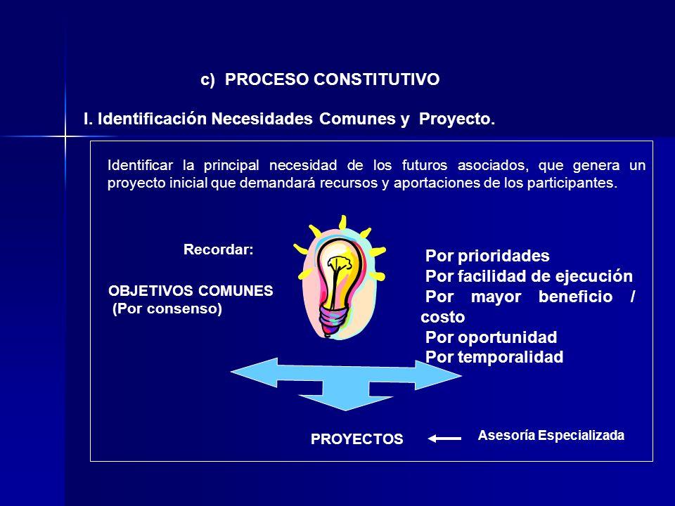 c) PROCESO CONSTITUTIVO I. Identificación Necesidades Comunes y Proyecto. OBJETIVOS COMUNES (Por consenso) Por prioridades Por facilidad de ejecución