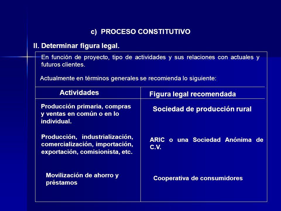 II. Determinar figura legal. c) PROCESO CONSTITUTIVO En función de proyecto, tipo de actividades y sus relaciones con actuales y futuros clientes. Act