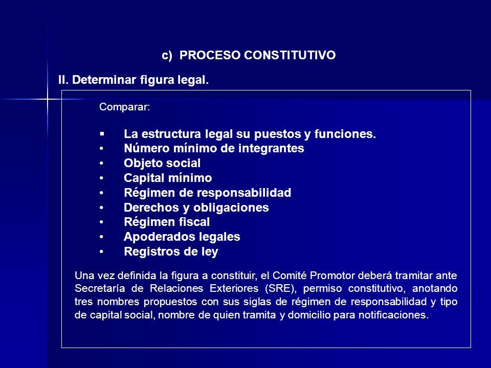 II. Determinar figura legal. c) PROCESO CONSTITUTIVO Comparar: La estructura legal su puestos y funciones. Número mínimo de integrantes Objeto social