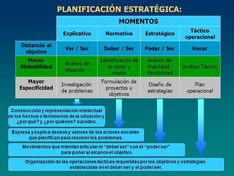PLANIFICACIÓN ESTRATÉGICA: MOMENTOS ExplicativoNormativoEstratégico Táctico operacional Distancia al objetivo Ver / SerDeber / SerPoder / SerHacer May