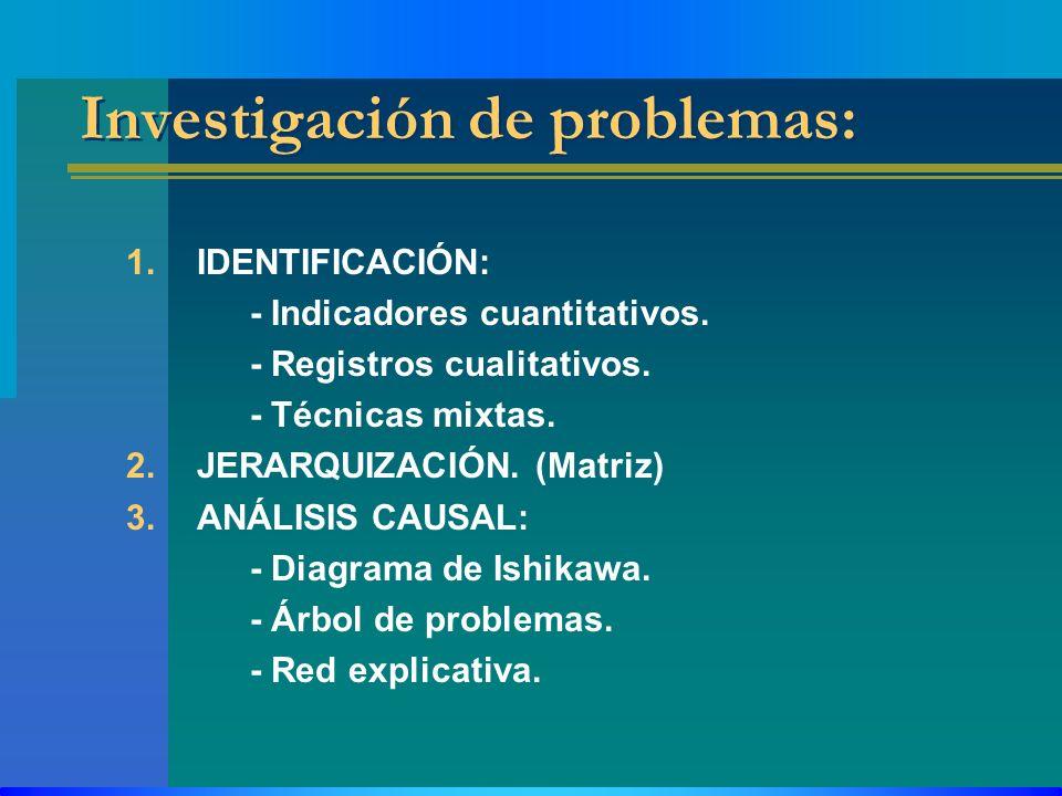 Investigación de problemas: 1.IDENTIFICACIÓN: - Indicadores cuantitativos. - Registros cualitativos. - Técnicas mixtas. 2.JERARQUIZACIÓN. (Matriz) 3.A