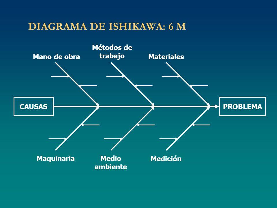 DIAGRAMA DE ISHIKAWA: 6 M Mano de obra Métodos de trabajo Maquinaria Medición CAUSASPROBLEMA Materiales Medio ambiente