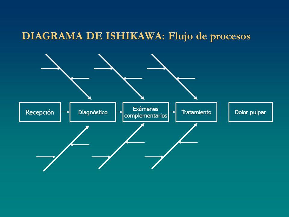 DIAGRAMA DE ISHIKAWA: Flujo de procesos Recepción Dolor pulparDiagnóstico Exámenes complementarios Tratamiento