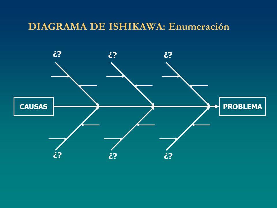 DIAGRAMA DE ISHIKAWA: Enumeración ¿? CAUSASPROBLEMA ¿?