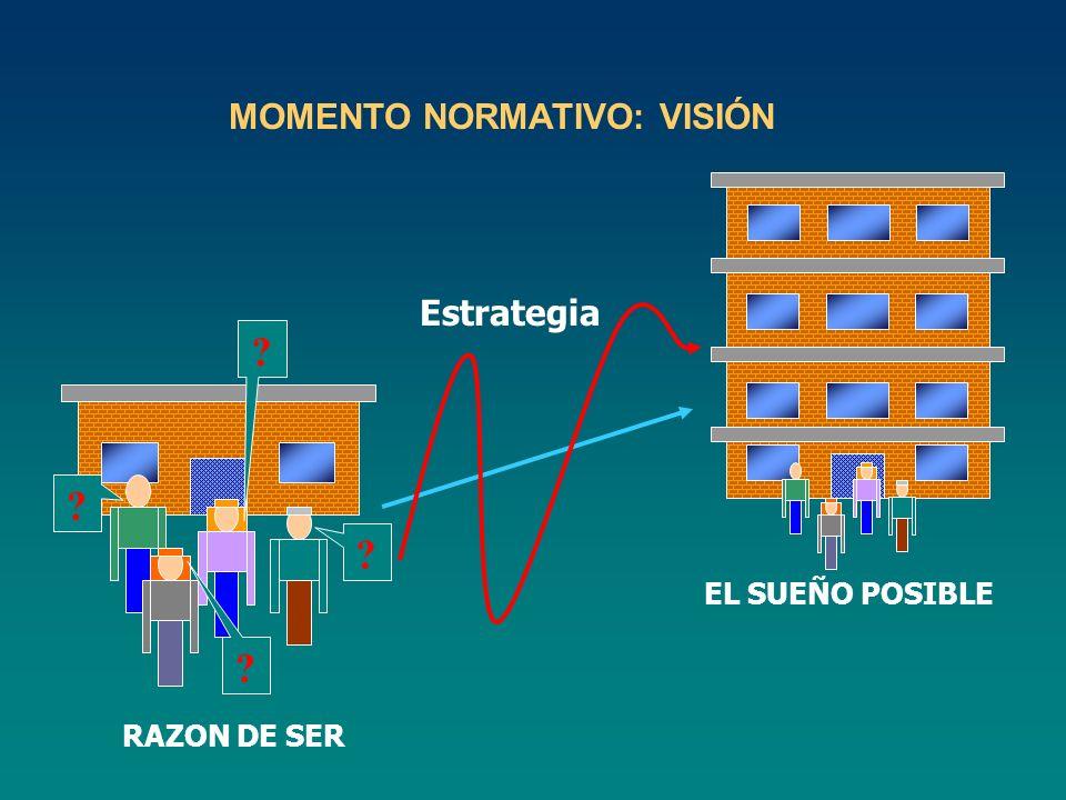 MOMENTO NORMATIVO: VISIÓN ? ? ? ? Estrategia RAZON DE SER EL SUEÑO POSIBLE
