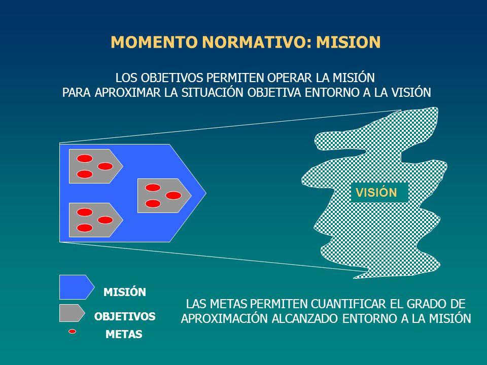 MISIÓN OBJETIVOS METAS LOS OBJETIVOS PERMITEN OPERAR LA MISIÓN PARA APROXIMAR LA SITUACIÓN OBJETIVA ENTORNO A LA VISIÓN MOMENTO NORMATIVO: MISION VISI