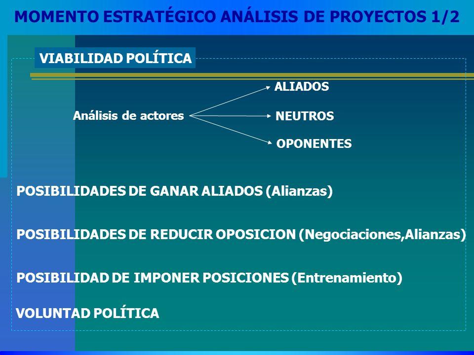 MOMENTO ESTRATÉGICO ANÁLISIS DE PROYECTOS 1/2 Análisis de actores ALIADOS OPONENTES NEUTROS VIABILIDAD POLÍTICA POSIBILIDADES DE GANAR ALIADOS (Alianz