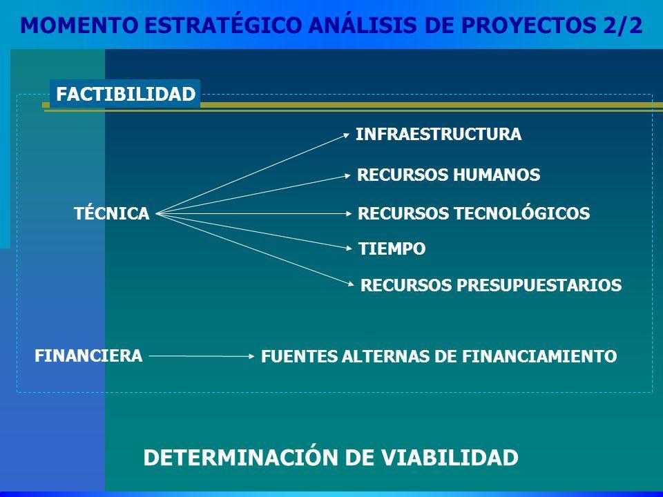 MOMENTO ESTRATÉGICO ANÁLISIS DE PROYECTOS 2/2 FACTIBILIDAD TÉCNICA INFRAESTRUCTURA RECURSOS TECNOLÓGICOS RECURSOS HUMANOS TIEMPO RECURSOS PRESUPUESTAR