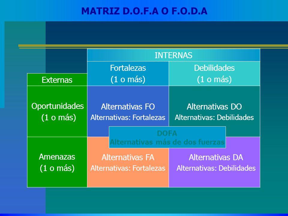 MATRIZ D.O.F.A O F.O.D.A INTERNAS Fortalezas (1 o más) Debilidades (1 o más) Externas Oportunidades (1 o más) Alternativas FO Alternativas: Fortalezas