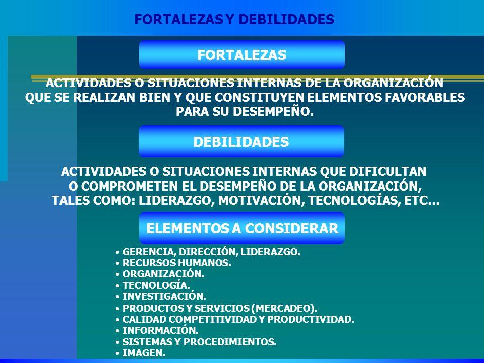 FORTALEZAS Y DEBILIDADES FORTALEZAS ACTIVIDADES O SITUACIONES INTERNAS DE LA ORGANIZACIÓN QUE SE REALIZAN BIEN Y QUE CONSTITUYEN ELEMENTOS FAVORABLES