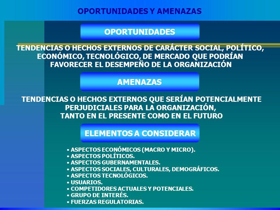 OPORTUNIDADES Y AMENAZAS OPORTUNIDADES TENDENCIAS O HECHOS EXTERNOS DE CARÁCTER SOCIAL, POLÍTICO, ECONÓMICO, TECNOLÓGICO, DE MERCADO QUE PODRÍAN FAVOR