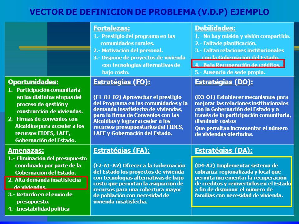 VECTOR DE DEFINICION DE PROBLEMA (V.D.P) EJEMPLO Fortalezas: 1.- Prestigio del programa en las comunidades rurales. 2.- Motivaciòn del personal. 3.- D