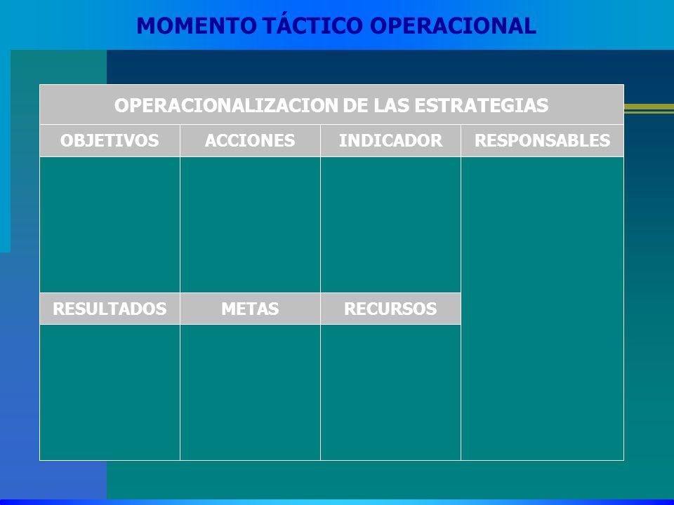 MOMENTO TÁCTICO OPERACIONAL OBJETIVOSACCIONES OPERACIONALIZACION DE LAS ESTRATEGIAS INDICADOR RESULTADOSMETASRECURSOS RESPONSABLES