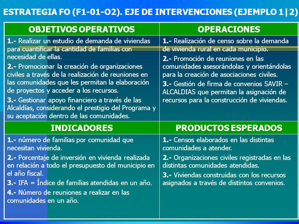 ESTRATEGIA FO (F1-01-O2). EJE DE INTERVENCIONES (EJEMPLO 1|2) OBJETIVOS OPERATIVOSOPERACIONES 1.- Realizar un estudio de demanda de viviendas para cua