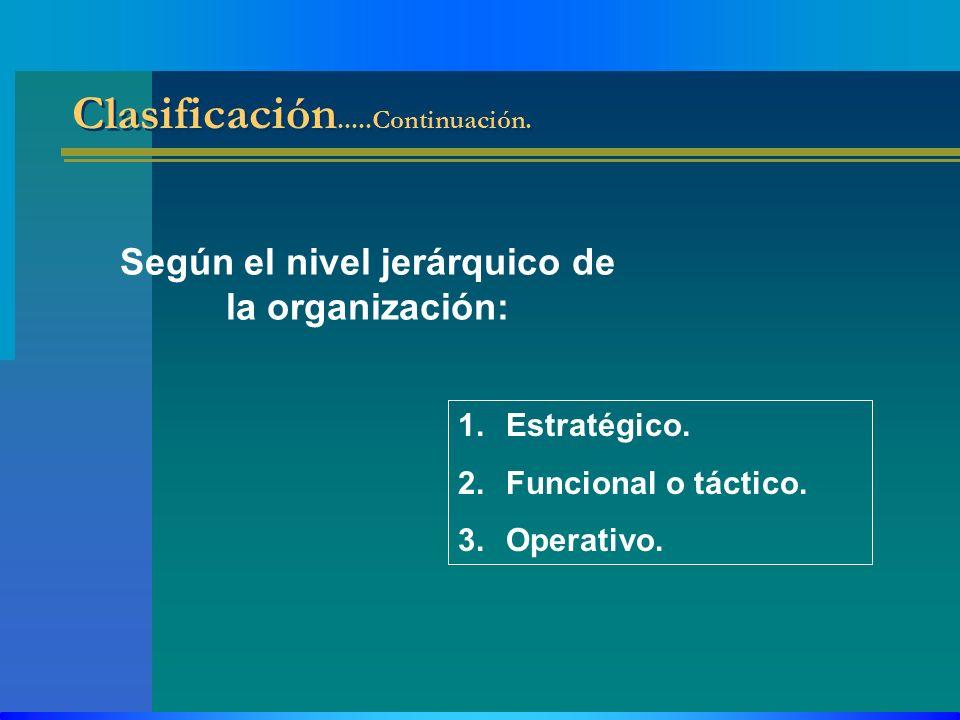 Clasificación.....Continuación. Según el nivel jerárquico de la organización: 1.Estratégico. 2.Funcional o táctico. 3.Operativo.