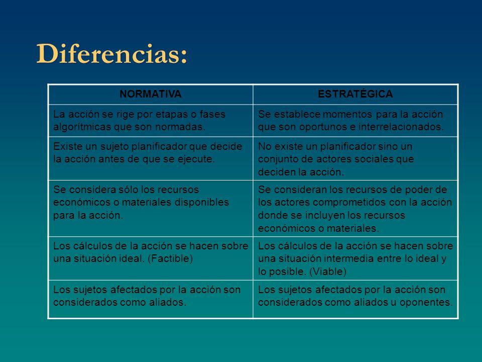 Diferencias: NORMATIVAESTRATÉGICA La acción se rige por etapas o fases algorítmicas que son normadas. Se establece momentos para la acción que son opo