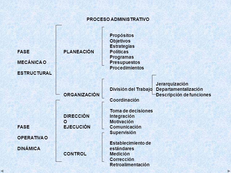 PROCESO ADMINISTRATIVO Propósitos Objetivos Estrategias FASEPLANEACIÓNPolíticas Programas MECÁNICA OPresupuestos Procedimientos ESTRUCTURAL Jerarquiza