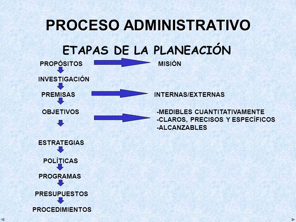ETAPAS DE LA PLANEACIÓN PROPÓSITOSMISIÓN INVESTIGACIÓN PREMISASINTERNAS/EXTERNAS OBJETIVOS-MEDIBLES CUANTITATIVAMENTE -CLAROS, PRECISOS Y ESPECÍFICOS