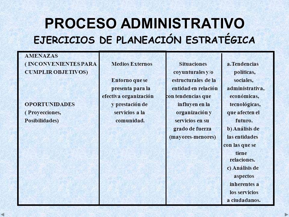 PROCESO ADMINISTRATIVO EJERCICIOS DE PLANEACIÓN ESTRATÉGICA AMENAZAS ( INCONVENIENTES PARA Medios Externos Situaciones a.Tendencias CUMPLIR OBJETIVOS)