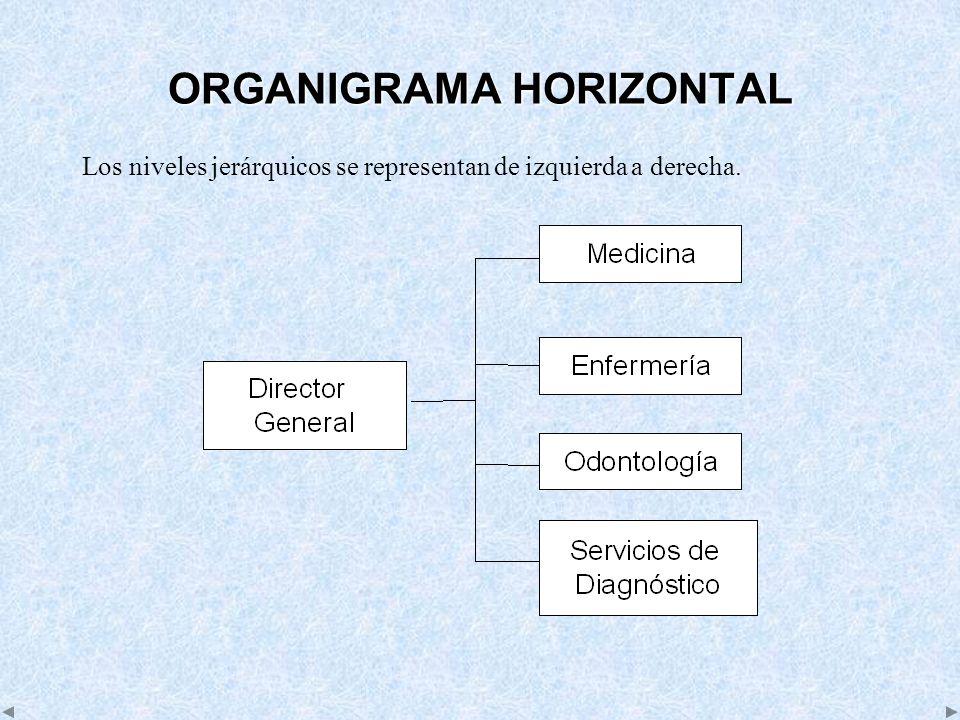 ORGANIGRAMA HORIZONTAL Los niveles jerárquicos se representan de izquierda a derecha.
