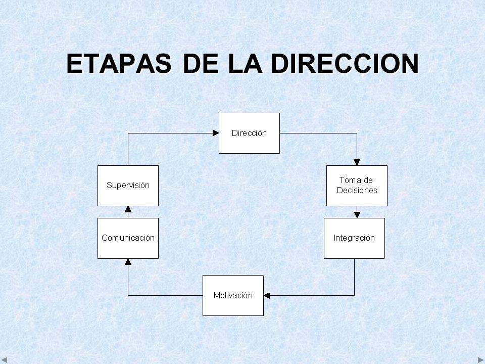 ETAPAS DE LA DIRECCION