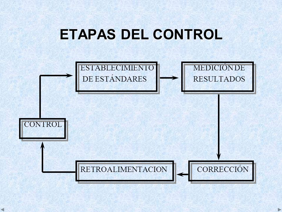ETAPAS DEL CONTROL ESTABLECIMIENTOMEDICIÓN DE DE ESTÁNDARESRESULTADOS CONTROL RETROALIMENTACION CORRECCIÓN