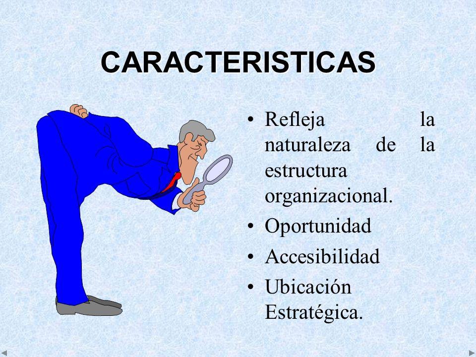 CARACTERISTICAS Refleja la naturaleza de la estructura organizacional. Oportunidad Accesibilidad Ubicación Estratégica.