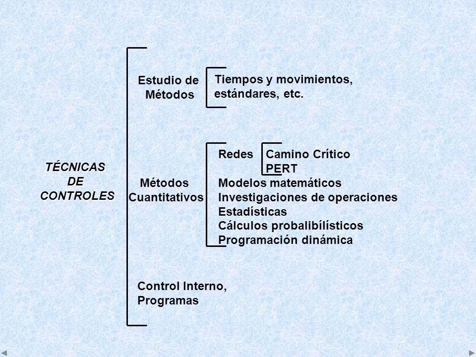 Tiempos y movimientos, estándares, etc. Estudio de Métodos Control Interno, Programas TÉCNICASDE CONTROLES CONTROLES Métodos Cuantitativos RedesCamino