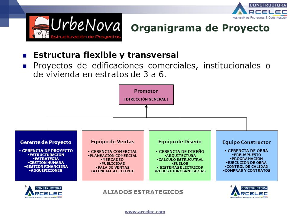 www.arcelec.com Organigrama de Proyecto Gerente de Proyecto GERENCIA DE PROYECTO ESTRUCTURACION ESTRATEGIA GESTION HUMANA GESTION FINANCIERA ADQUISICI