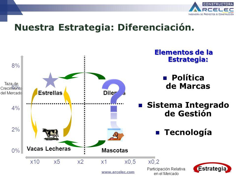 www.arcelec.com Taza de Crecimiento del Mercado Participación Relativa en el Mercado Nuestra Estrategia: Diferenciación. x10x5x2 x1 x0,5x0,2 Elementos