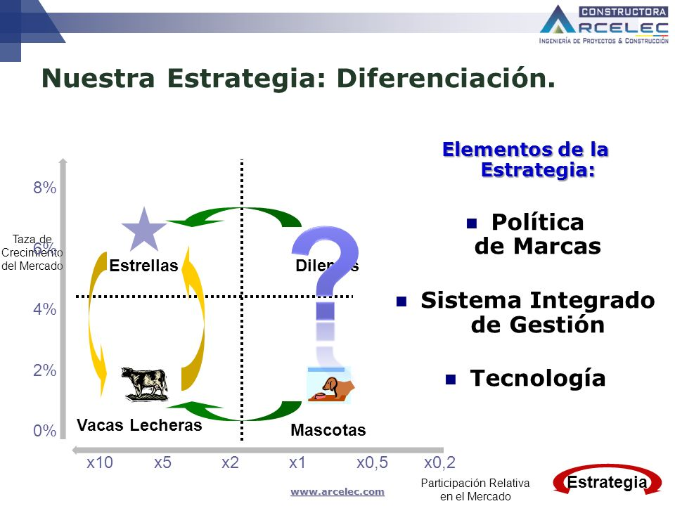 www.arcelec.com Política de Marcas Ing. Msc Camilo BLANCO VARGAS, Abril 2009 Estrategia
