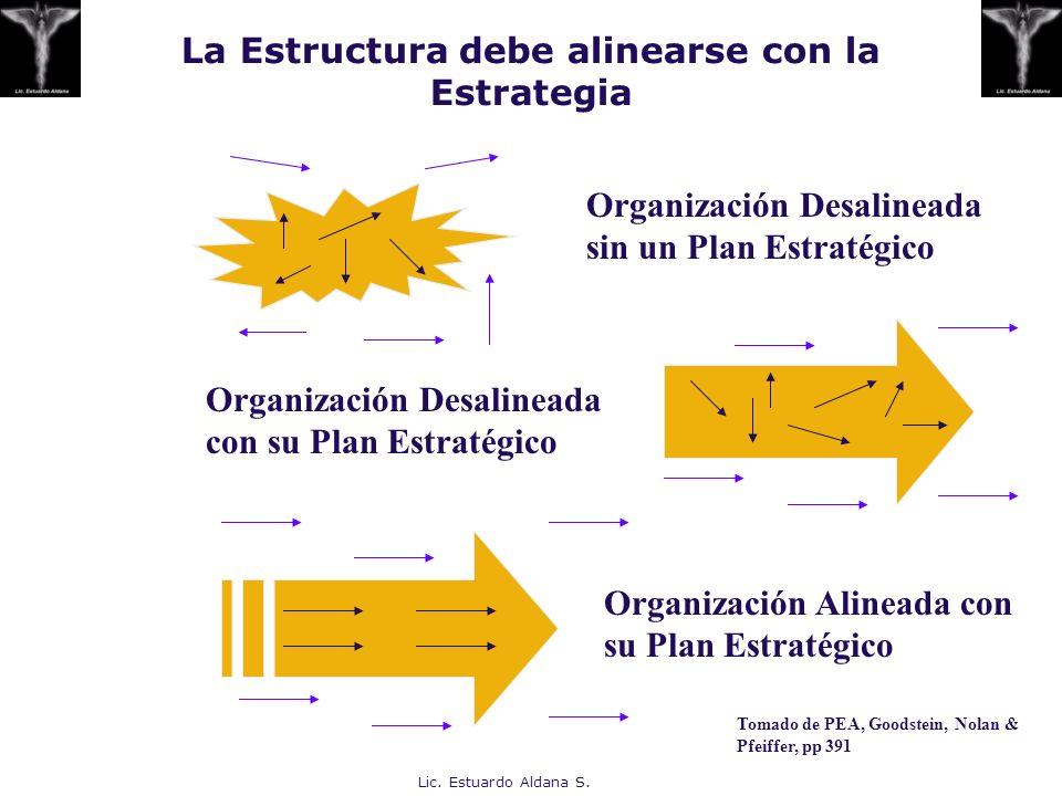 Lic. Estuardo Aldana S. La Estructura debe alinearse con la Estrategia Organización Desalineada sin un Plan Estratégico Organización Desalineada con s