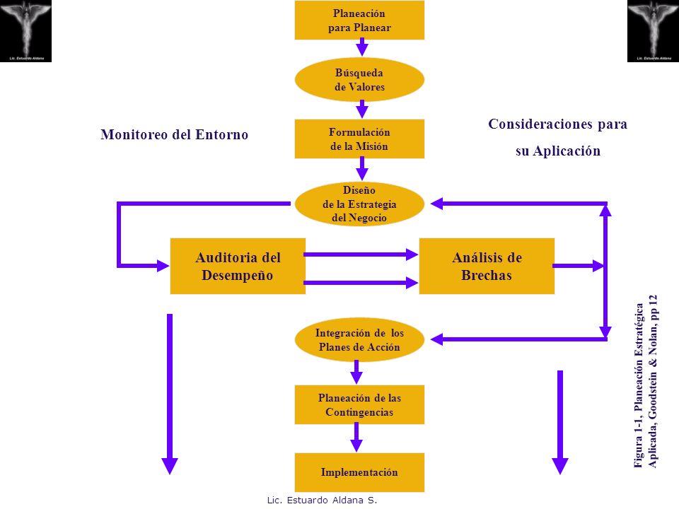 Lic. Estuardo Aldana S. Planeación para Planear Búsqueda de Valores Formulación de la Misión Diseño de la Estrategia del Negocio Auditoria del Desempe