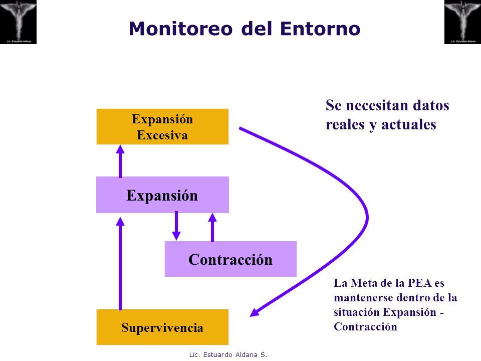 Lic. Estuardo Aldana S. Expansión Excesiva Expansión Contracción Supervivencia La Meta de la PEA es mantenerse dentro de la situación Expansión - Cont