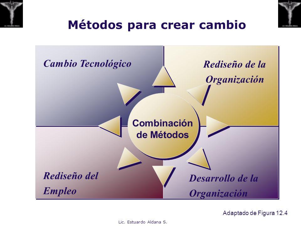 Lic. Estuardo Aldana S. Métodos para crear cambio Adaptado de Figura 12.4 Rediseño de la Organización Rediseño del Empleo Cambio Tecnológico Combinaci