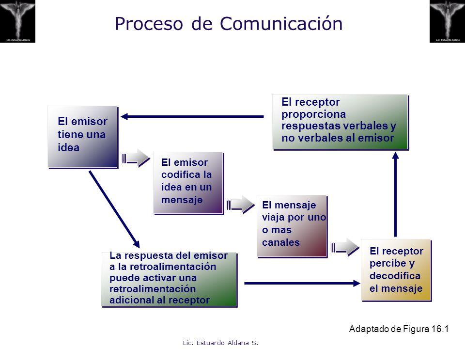 Lic. Estuardo Aldana S. Proceso de Comunicación El emisor tiene una idea El emisor codifica la idea en un mensaje El receptor percibe y decodifica el