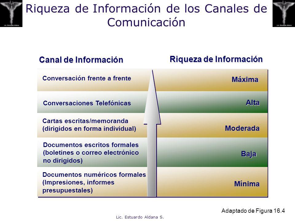 Lic. Estuardo Aldana S. Riqueza de Información de los Canales de Comunicación Adaptado de Figura 16.4 Canal de Información Riqueza de Información Conv