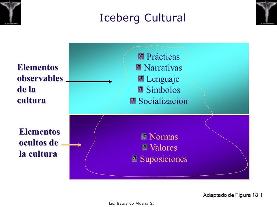 Lic. Estuardo Aldana S. Iceberg Cultural Prácticas Narrativas Lenguaje Símbolos Socialización Normas Valores Suposiciones Elementos ocultos de la cult
