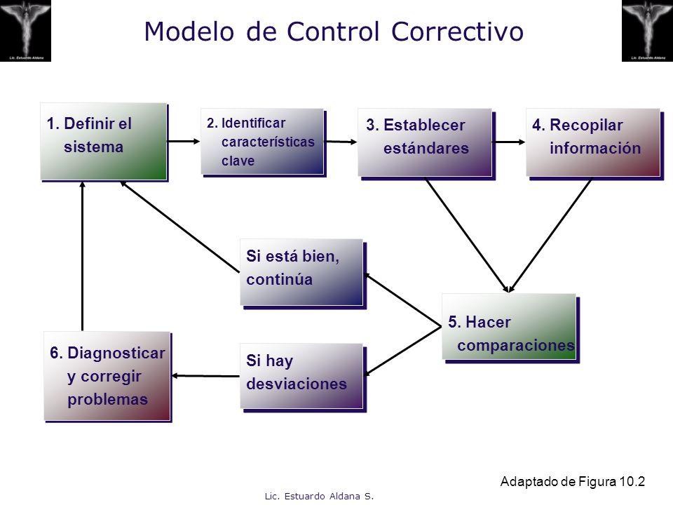 Lic. Estuardo Aldana S. Modelo de Control Correctivo 4. Recopilar información 2. Identificar características clave 3. Establecer estándares Si hay des