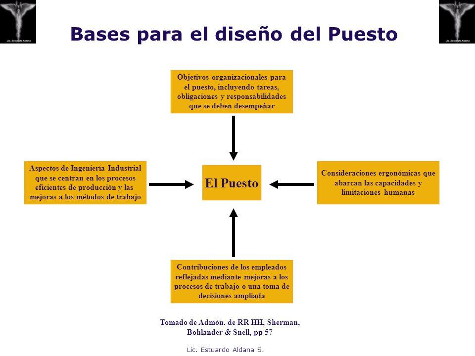Lic. Estuardo Aldana S. Bases para el diseño del Puesto Objetivos organizacionales para el puesto, incluyendo tareas, obligaciones y responsabilidades