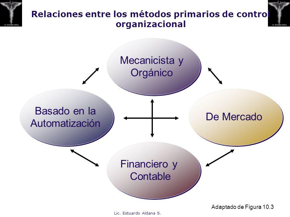 Lic. Estuardo Aldana S. Relaciones entre los métodos primarios de control organizacional Adaptado de Figura 10.3 Mecanicista y Orgánico De Mercado Fin