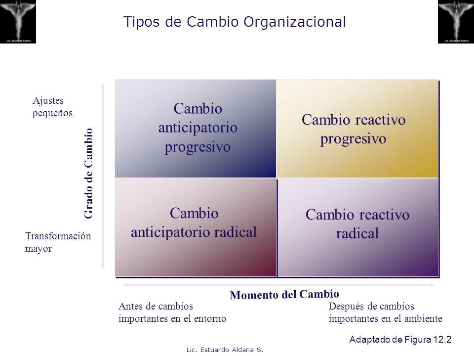 Lic. Estuardo Aldana S. Tipos de Cambio Organizacional Adaptado de Figura 12.2 Cambio anticipatorio progresivo Cambio reactivo progresivo Cambio antic