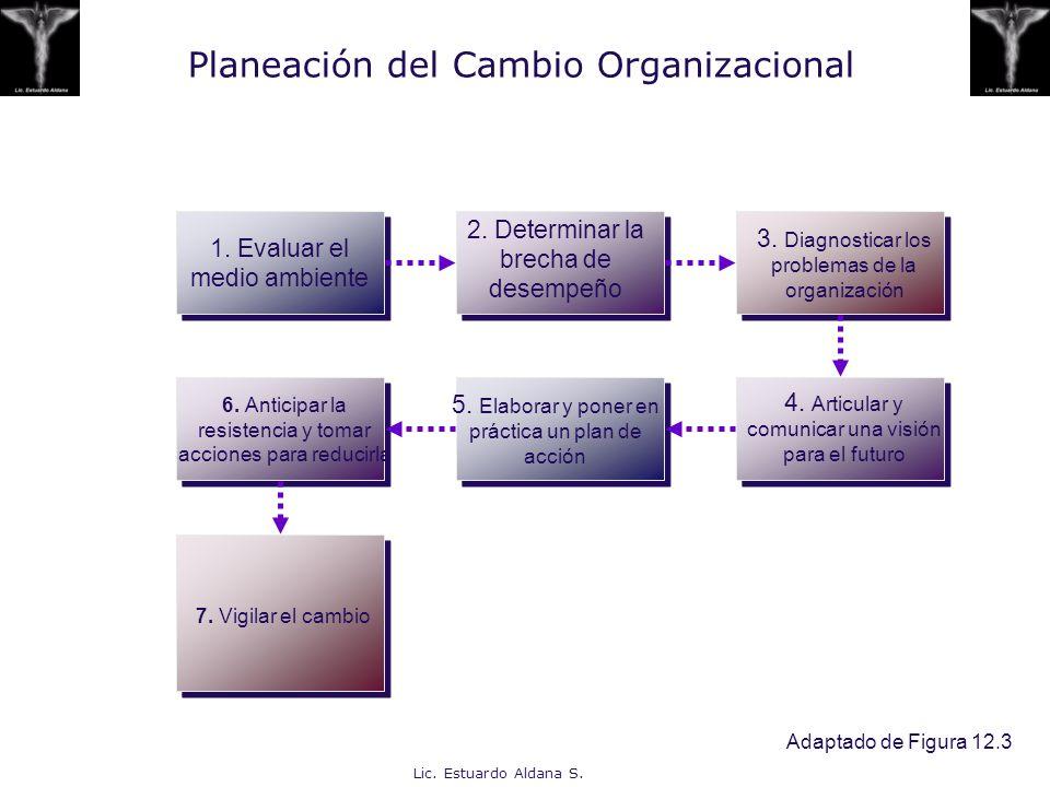 Lic. Estuardo Aldana S. Planeación del Cambio Organizacional Adaptado de Figura 12.3 1. Evaluar el medio ambiente 2. Determinar la brecha de desempeño