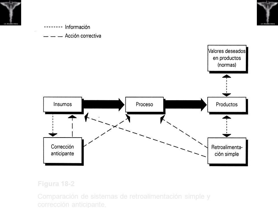 Figura 18-2 Comparación de sistemas de retroalimentación simple y corrección anticipante.