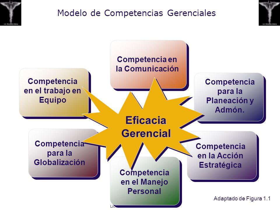 Lic. Estuardo Aldana S. Modelo de Competencias Gerenciales Adaptado de Figura 1.1 Competencia en el trabajo en Equipo Competencia en la Comunicación C
